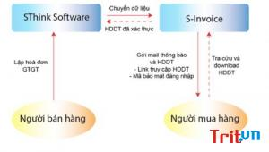 Lợi ích sử dụng hoá đơn điện tử tích hợp phần mềm kế toán SThink